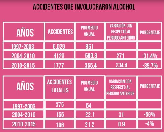 accidentes por alcohol